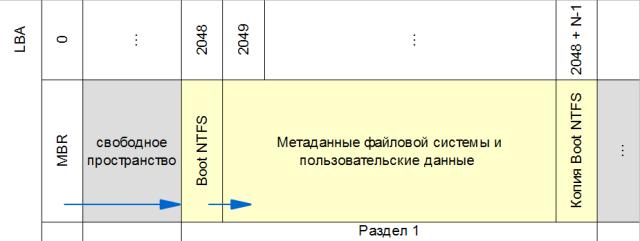 Типичная схема организации данных на диске
