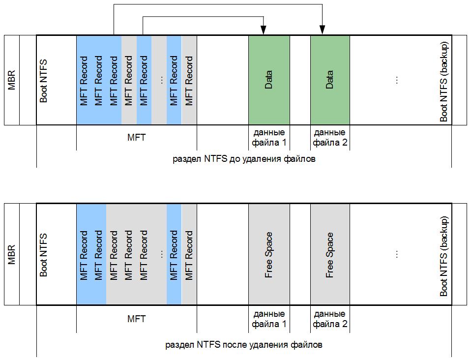 Раздел NTFS до и после удаленя