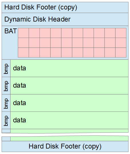 Структура VHD файла