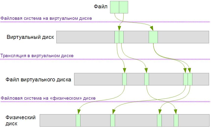 """Как получить размещение файла с виртуального диска на дисе """"физическом"""""""