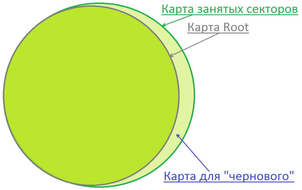 Вычитание карты каталога Root из карты занятого по Bitmap