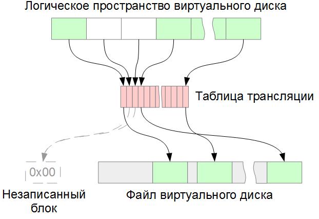 Трансляция логических блоков виртуального диска