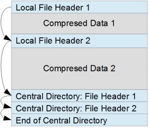 Структура zip-архива с 2мя файлами внутри