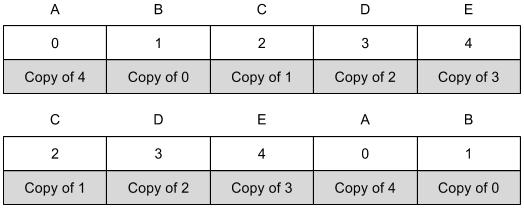 Правильно и неправильно собранный RAID 1E Offset. Во втором случае неправильный порядок дисков. В обоих случаях избыточность будет сходиться.