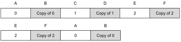 Правильно собранный RAID 10 и неправильно собранный RAID 10. В обоих случаях избыточность будет сходиться.